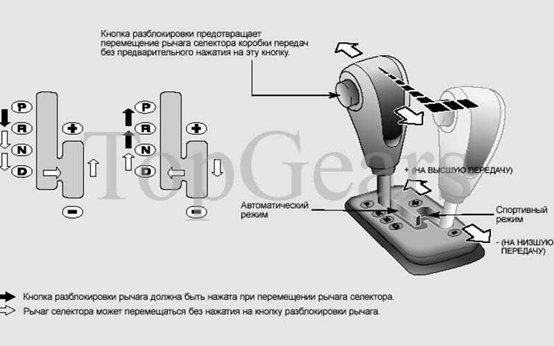 типтроник коробка передач как пользоваться